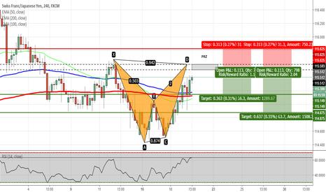 CHFJPY: CHFJPY - Bat Pattern Completion on H4 Chart