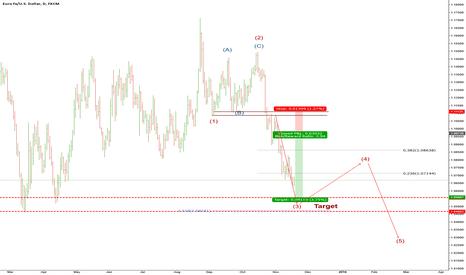 EURUSD: EURUSD updated shorting opportunities.