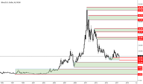 XAGUSD: XAGUSD analysis on previously traded areas/prices