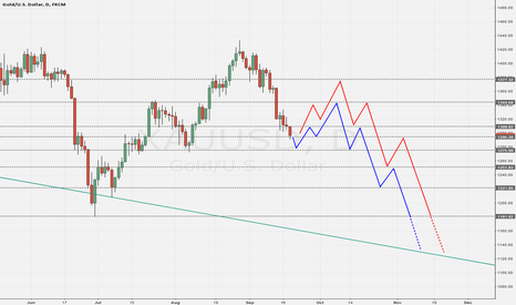 XAUUSD: I had a daily vision about XAUUSD