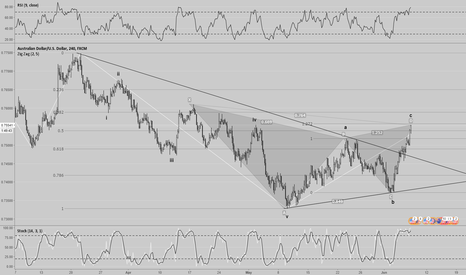 AUDUSD: AUDUSD harmonic pattern (bearish gartley pattern completion)