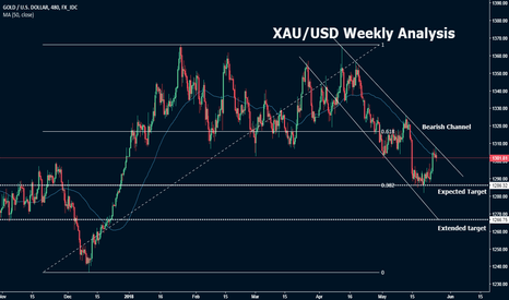 XAUUSD: XAU/USD Weekly Analysis