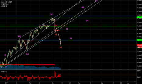 XAGUSD: #Silver - Enough is enough, time to rise up & shine