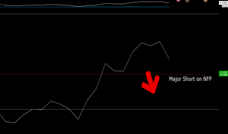 EURUSD: October 7 on NFP: Its going Short!