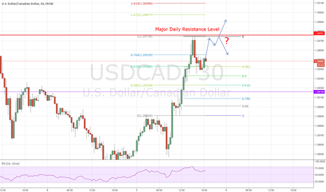 USDCAD: USDCAD: Quick Pop and Resistance