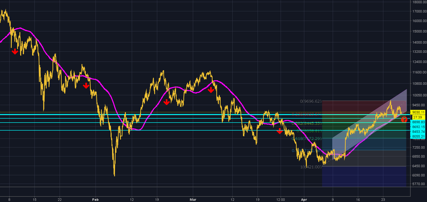 Critical point for bitcoin ! ! !