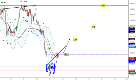USDJPY: A nice Head and Shoulders Reversal Price USD JPY