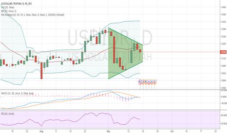 USDIDR: Short Rupiah till FOMC