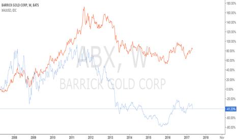 ABX: short gold