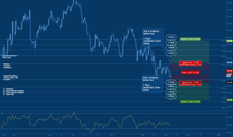 GBPJPY: Jeepson Trading // GBPJPY // Trade Setup