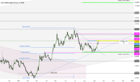 EURNOK: EURNOK Daily Price-Action Positive for Longs