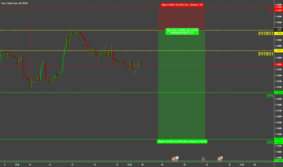 EURCHF: EURCHF WIT SELL