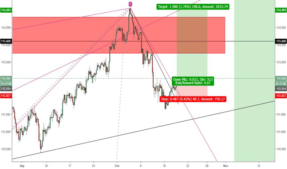 USDJPY: USDJPY Post FOMC