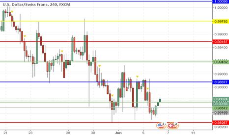 USDCHF: USD/CHF: análise geral