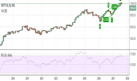 NIFTY: ABCD Pattern in Nifty Monthly Chart