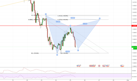 GBPUSD: Possible Bearish Gartley pattern