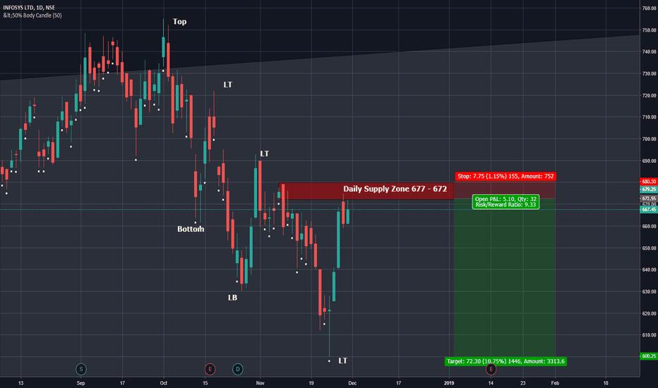 INFY: infy short trade