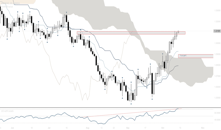 GBPCHF: Overextended Market