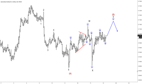 AUDUSD: AUDUSD : Intraday View