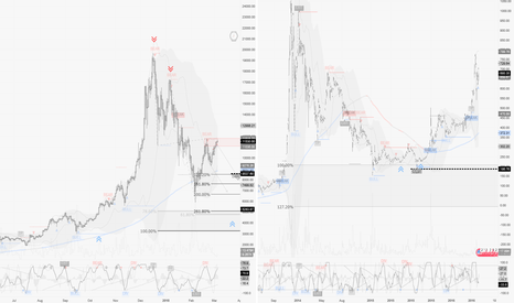 BTCUSD: BTCUSD / D1 : Market replay of a crash pattern compared to BTC