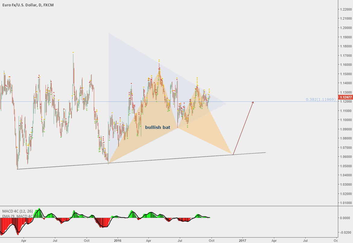 BULLISH BAT PATTERN ON DAILY CHART EURUSD