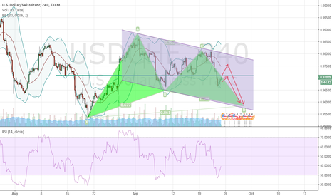 USDCHF: USDCHF : Short before going Long ?