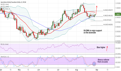 AUDCAD: AUD/CAD struggles to close below 50-day MA, long dips