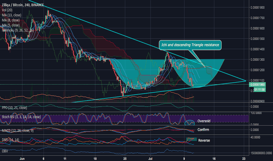 ZILBTC: ZILBTC Double bottom and triangle