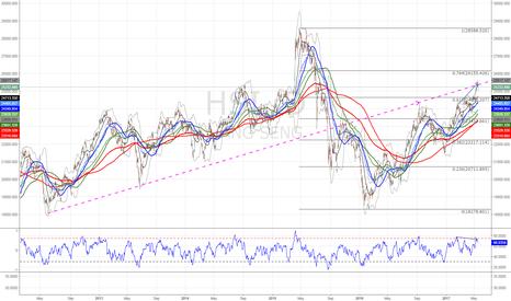 HSI: HangSeng RSI divergence and LT resistance