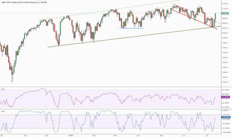 SPX500: S&P 500 Bull Move Underway