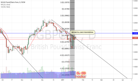 GBPCHF: GBPCHF CAUTIOUSLY BULLISH INTO 1.2630 TARGET