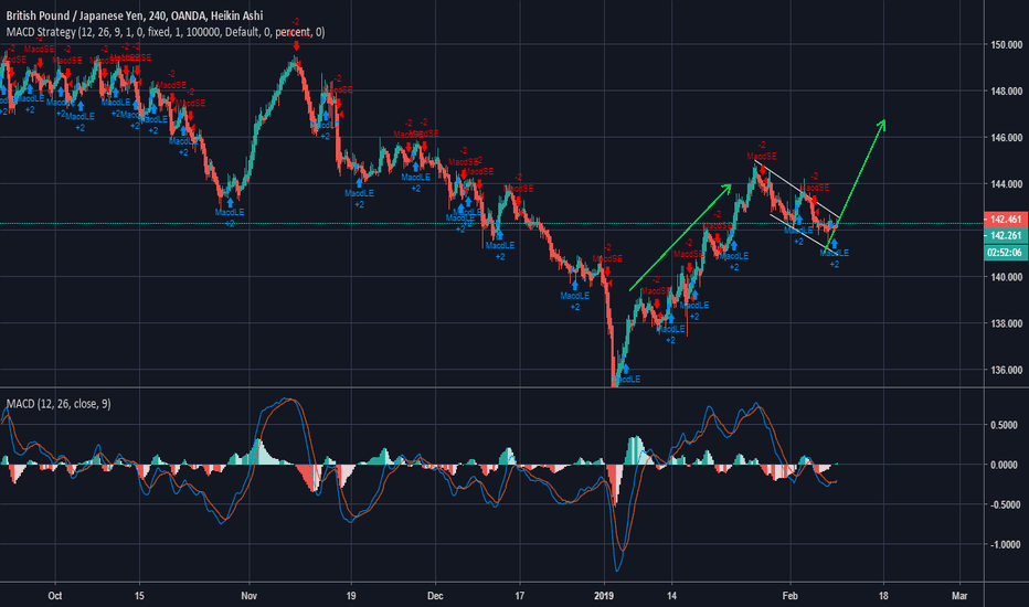 GBPJPY: GBP JPY time to buy