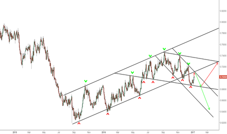 NZDUSD: NZDUSD - Bearish Short Term - Neutral Long Term - 1D