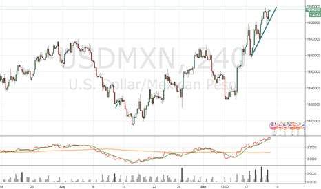 USDMXN: USDMXN waiting for CTL break and closure