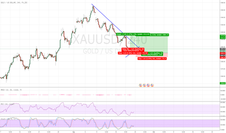 XAUUSD: Gold XAUUSD buy opportunity
