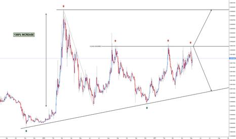 MAIDBTC: MAID/BTC - Price Structure