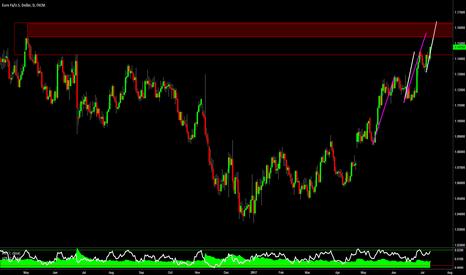 EURUSD: $EURUSD - I've Been Cautious at These Highs