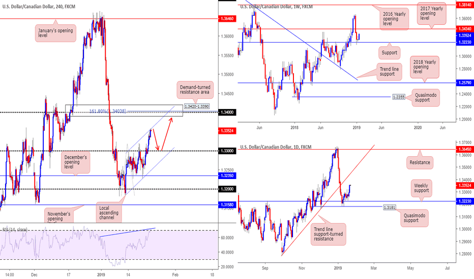 USDCAD: Possible buying opportunity off 1.33 should we see a pullback