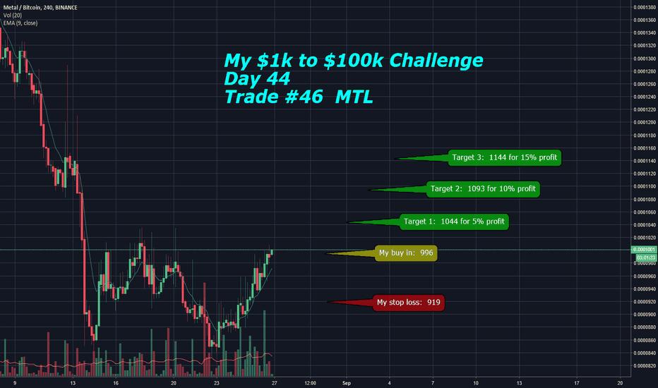 MTLBTC: My $1k to $100k Challenge: Day 43 - Trade #46 MTL