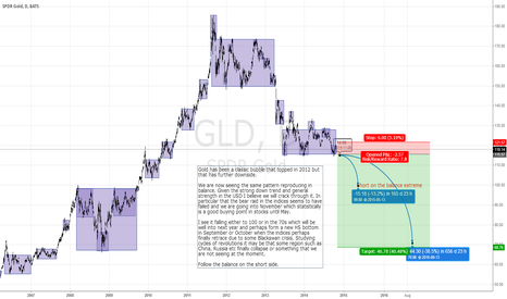 GLD: Short GLD on the balance extreme.