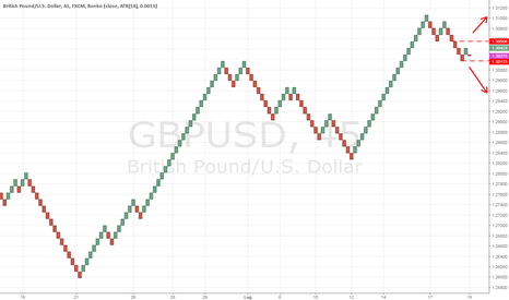 GBPUSD: Cable in compressione di volatilità