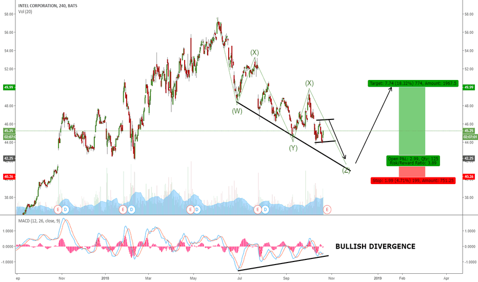 INTC: INTC POTENTIAL COMPLETION FOR THIS WXYXZ CORRECTION
