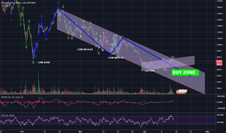 BCHUSD: BCH WILL THE SIDEWAYS EVER END????