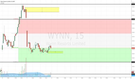 WYNN: WYNN Price Levels - Feb. 11, 2015