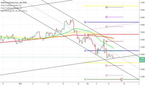 GBPCHF: GBPCHF4H Chart: Full review