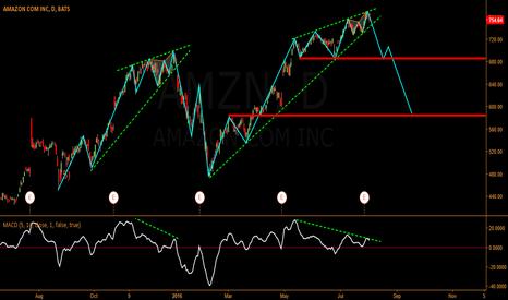 AMZN: MACD DIVERGENCE