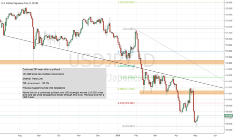 USDJPY: Waiting on a USDJPY Pullback