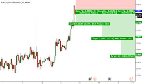 EURCAD: EUR-CAD Short Position