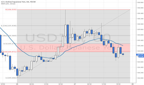 USDJPY: Waiting for 61.8% to fail