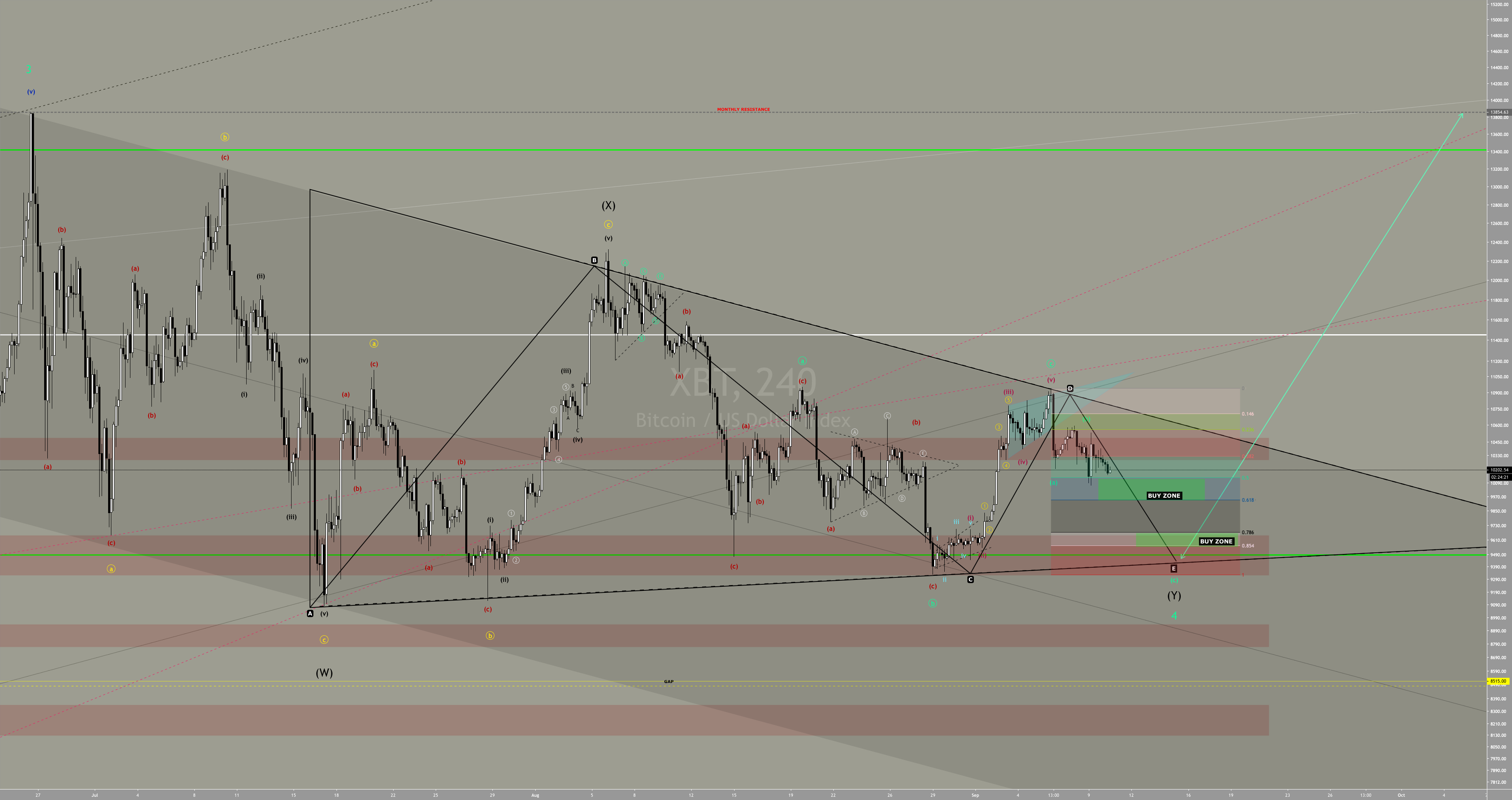 BITCOIN - Double Three - Elliott Wave Triangle Structure for